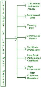 Is commercial paper a short term liquid asset